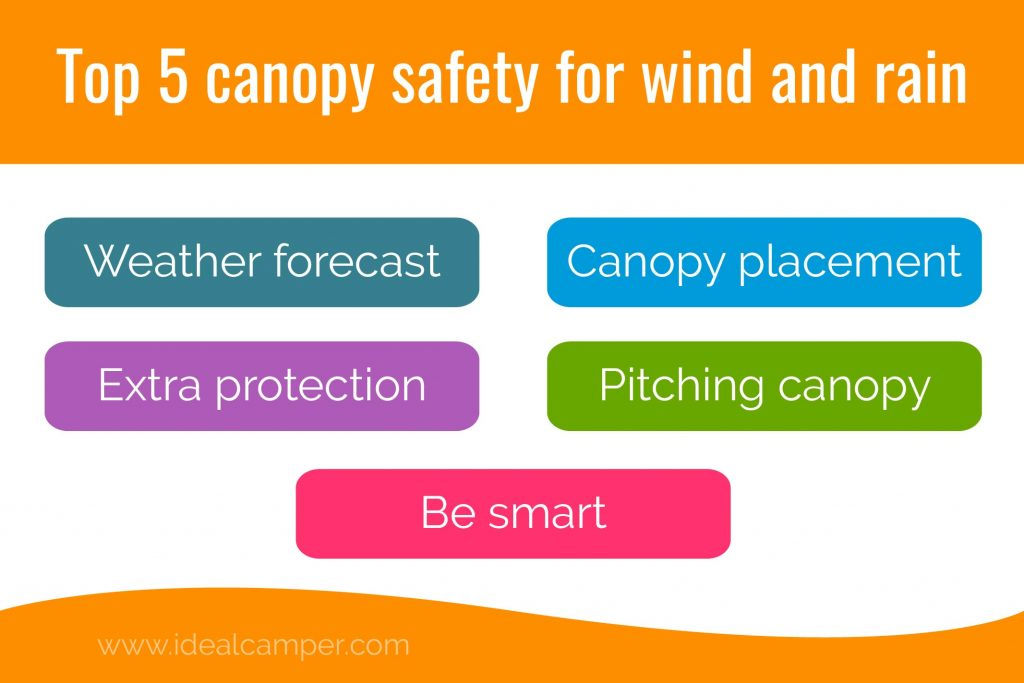 best canopy for wind and rain infographic