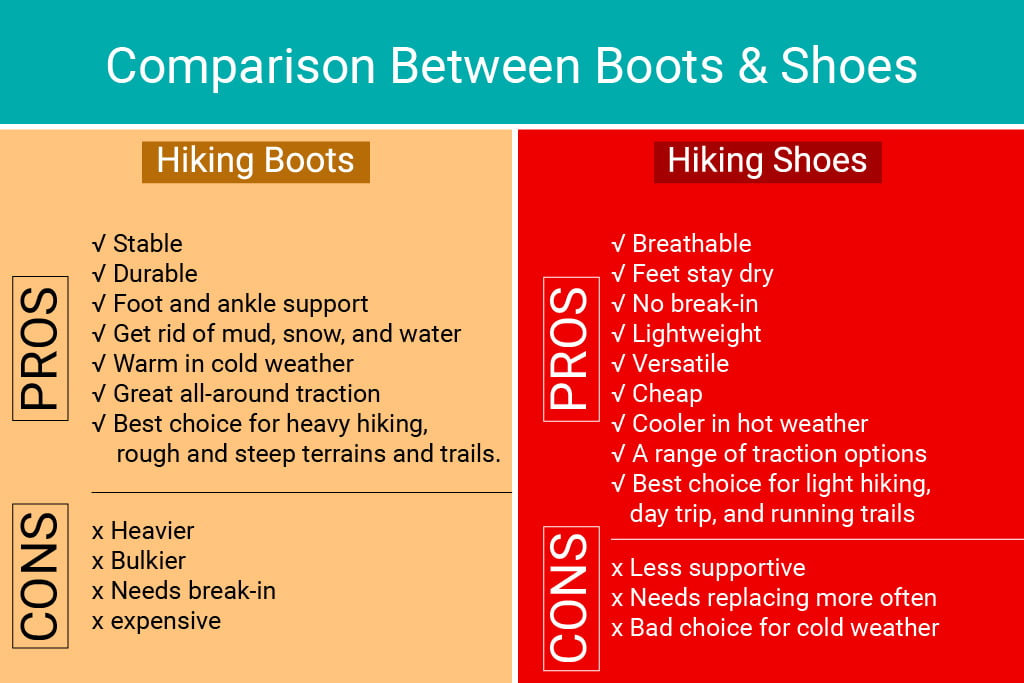 difference between shoes and boots
